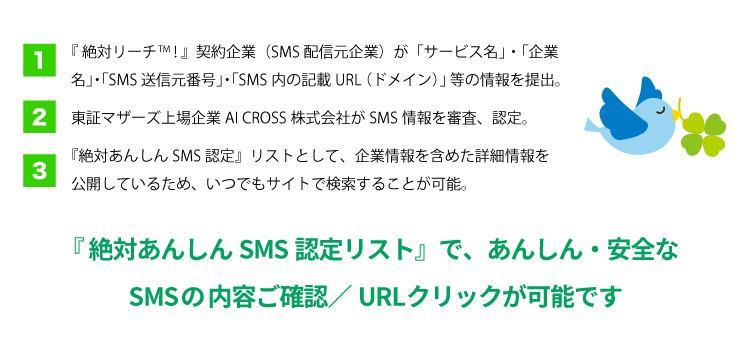 AI CROSSによるSMSの安全性確認完了済みSMS・電話番号を公表
